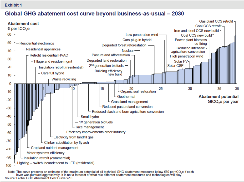 Global GHG abatement cost curve V2.0 (c) McKinsey & Co.